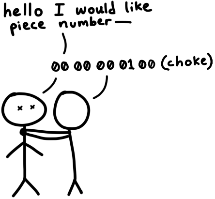 """A cartoon in which person 1 says 'hello I would like piece number—' and person 2 grabs him by the neck and says '00 00 00 01 00 (choke)'"