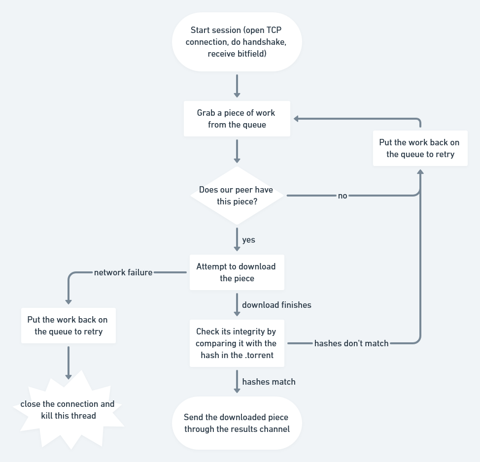 a flow chart of the download strategy