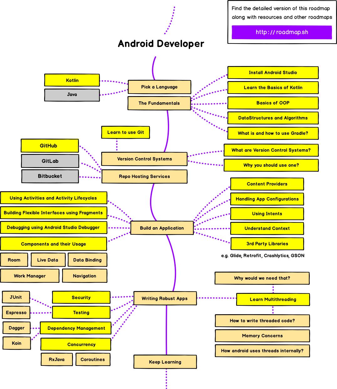 2021 Android Developer Roadmap (Github)